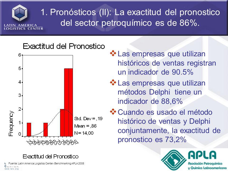 46 1. Pronósticos (II): La exactitud del pronostico del sector petroquímico es de 86%. Fuente: Latin America Logistics Center- Benchmarking APLA 2005