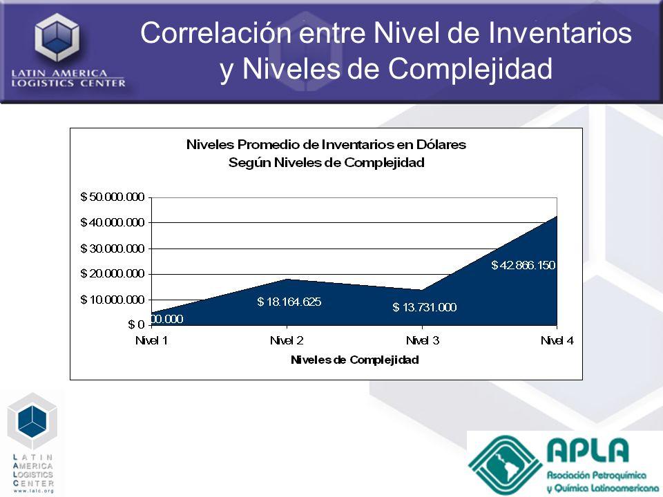 49 Correlación entre Nivel de Inventarios y Niveles de Complejidad