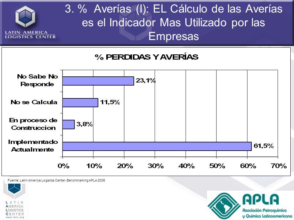 51 3. % Averías (I): EL Cálculo de las Averías es el Indicador Mas Utilizado por las Empresas Fuente: Latin America Logistics Center- Benchmarking APL