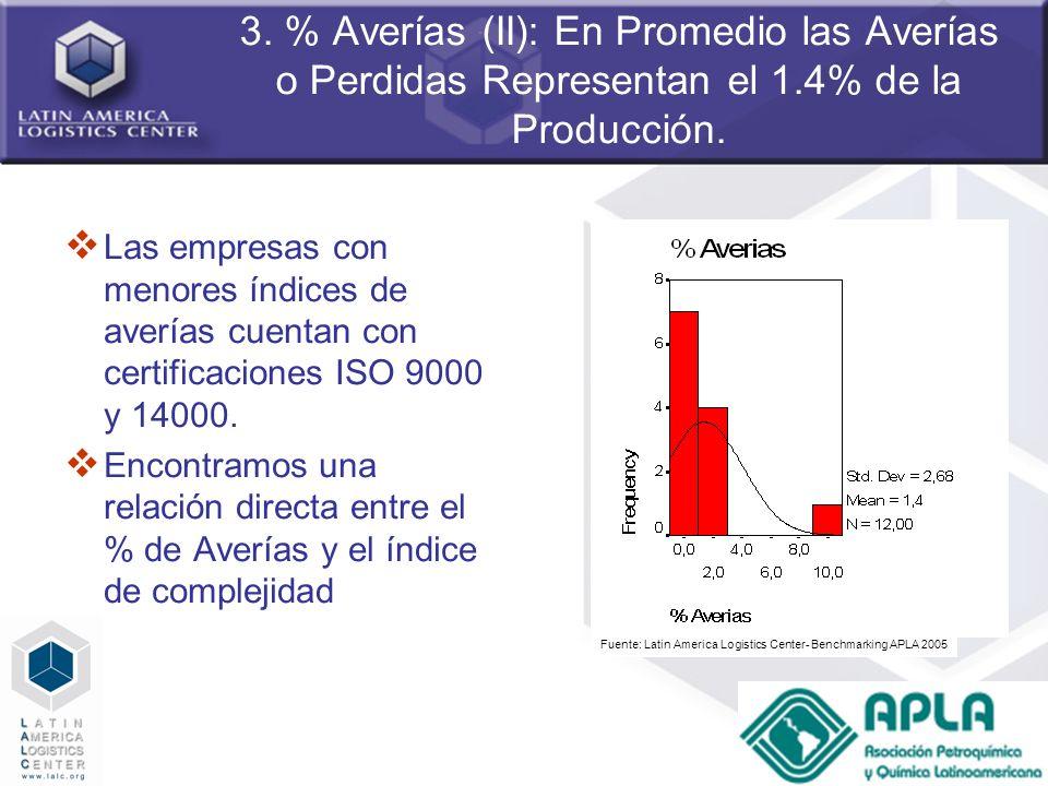 52 3. % Averías (II): En Promedio las Averías o Perdidas Representan el 1.4% de la Producción. Las empresas con menores índices de averías cuentan con
