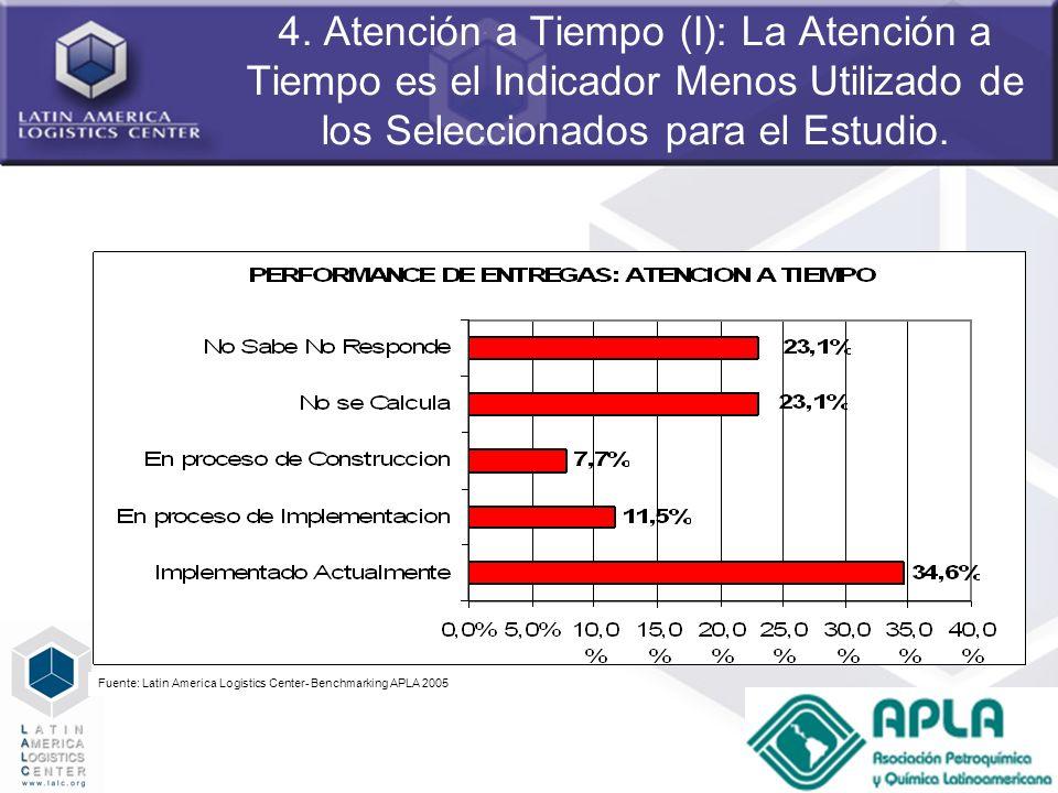 53 4. Atención a Tiempo (I): La Atención a Tiempo es el Indicador Menos Utilizado de los Seleccionados para el Estudio. Fuente: Latin America Logistic