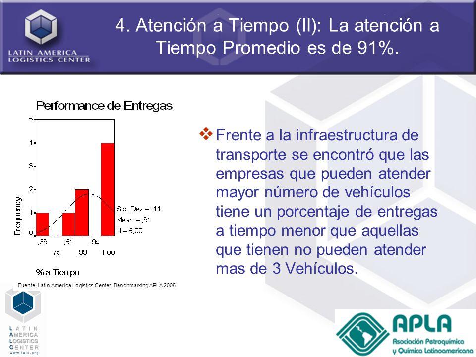 54 4. Atención a Tiempo (II): La atención a Tiempo Promedio es de 91%. Frente a la infraestructura de transporte se encontró que las empresas que pued