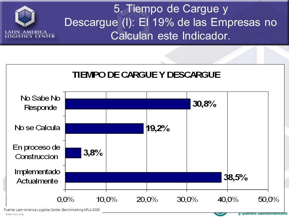 55 5. Tiempo de Cargue y Descargue (I): El 19% de las Empresas no Calculan este Indicador. Fuente: Latin America Logistics Center- Benchmarking APLA 2