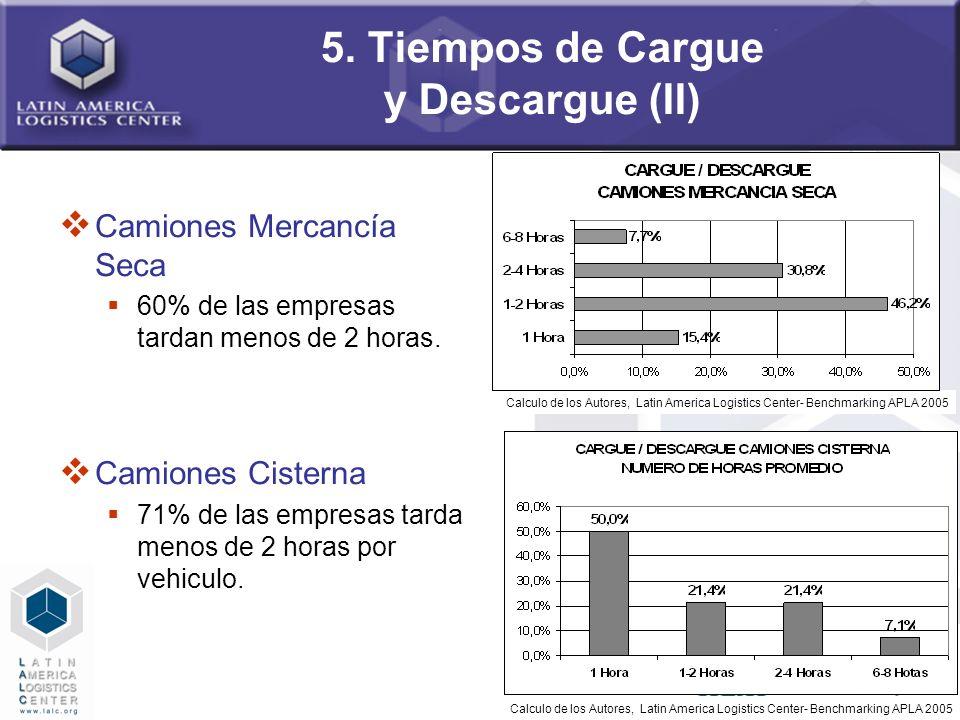 56 5. Tiempos de Cargue y Descargue (II) Camiones Mercancía Seca 60% de las empresas tardan menos de 2 horas. Camiones Cisterna 71% de las empresas ta