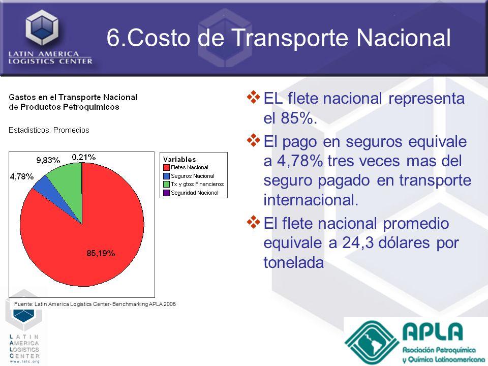 58 6.Costo de Transporte Nacional EL flete nacional representa el 85%. El pago en seguros equivale a 4,78% tres veces mas del seguro pagado en transpo