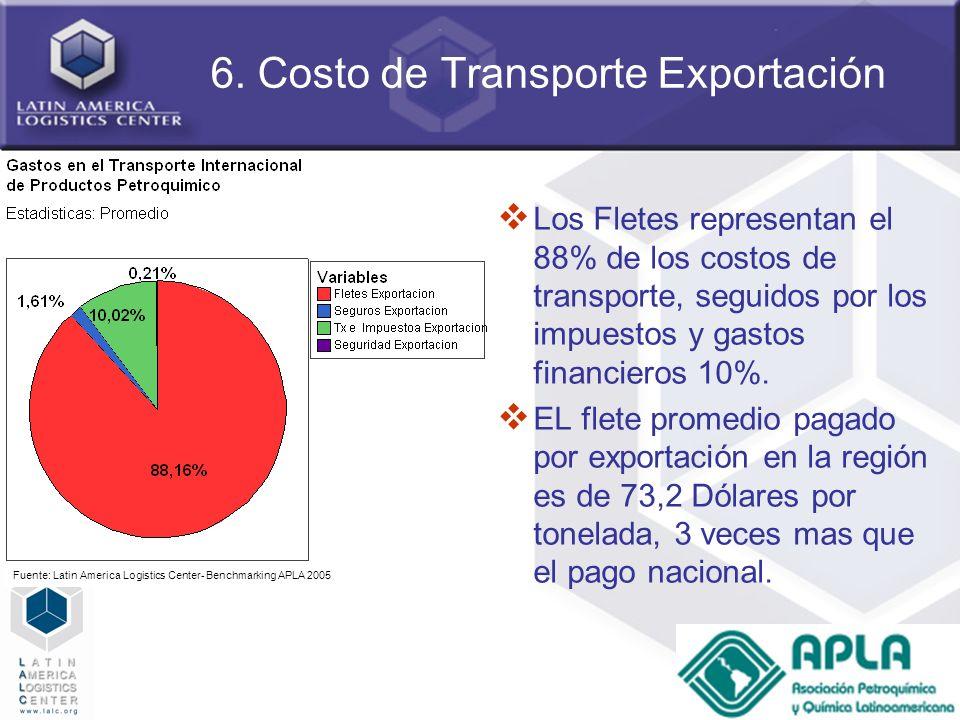 59 6. Costo de Transporte Exportación Los Fletes representan el 88% de los costos de transporte, seguidos por los impuestos y gastos financieros 10%.