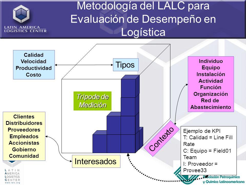 6 Metodología del LALC para Evaluación de Desempeño en Logística Tipos Contexto Interesados Individuo Equipo Instalacíón Actividad Función Organizació