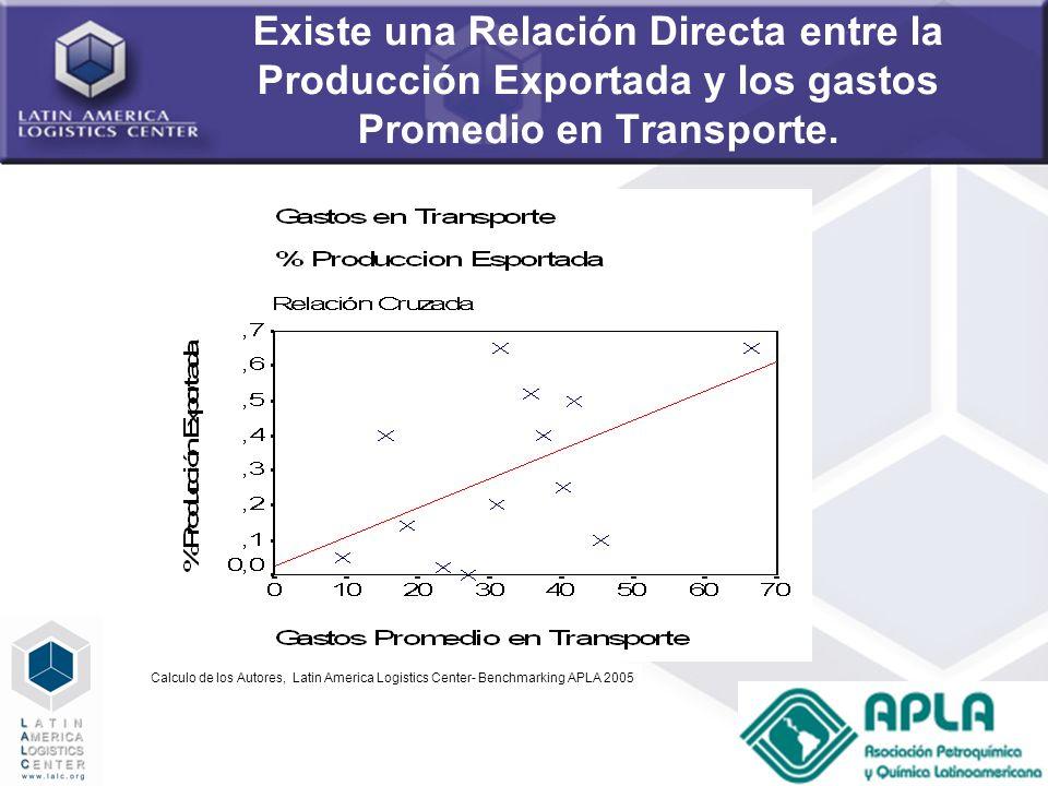 60 Existe una Relación Directa entre la Producción Exportada y los gastos Promedio en Transporte. Calculo de los Autores, Latin America Logistics Cent