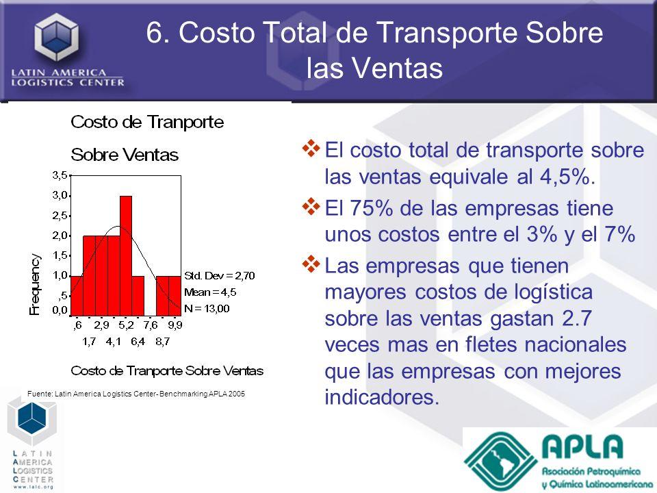 61 6. Costo Total de Transporte Sobre las Ventas El costo total de transporte sobre las ventas equivale al 4,5%. El 75% de las empresas tiene unos cos