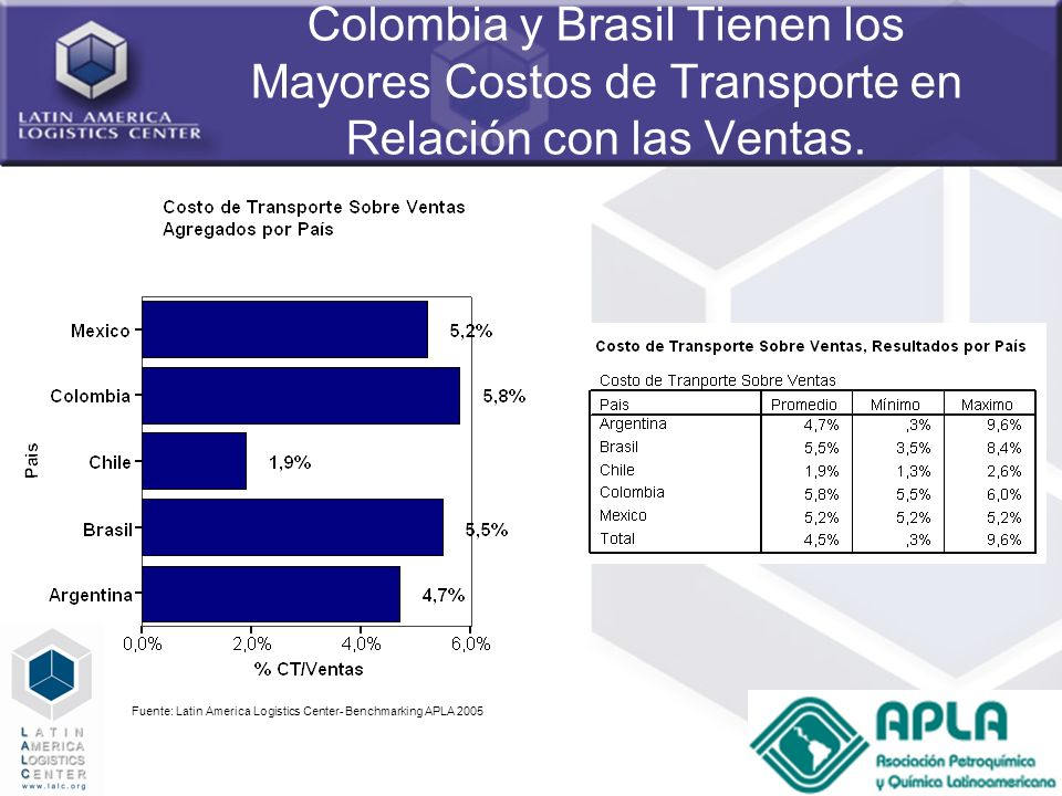 62 Colombia y Brasil Tienen los Mayores Costos de Transporte en Relación con las Ventas. Fuente: Latin America Logistics Center- Benchmarking APLA 200