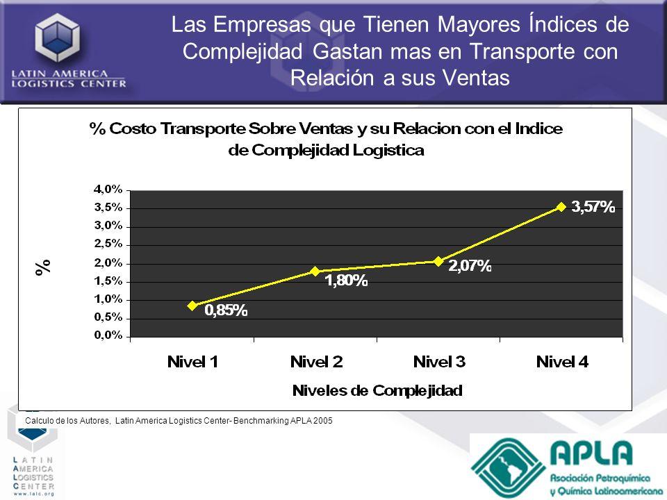 63 Las Empresas que Tienen Mayores Índices de Complejidad Gastan mas en Transporte con Relación a sus Ventas Calculo de los Autores, Latin America Log