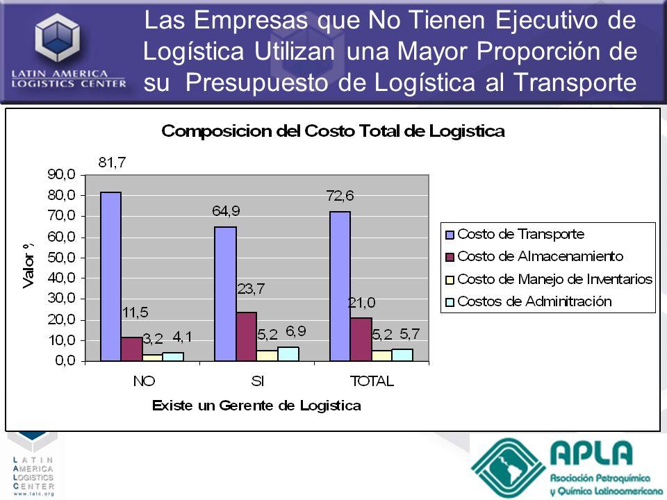 64 Las Empresas que No Tienen Ejecutivo de Logística Utilizan una Mayor Proporción de su Presupuesto de Logística al Transporte