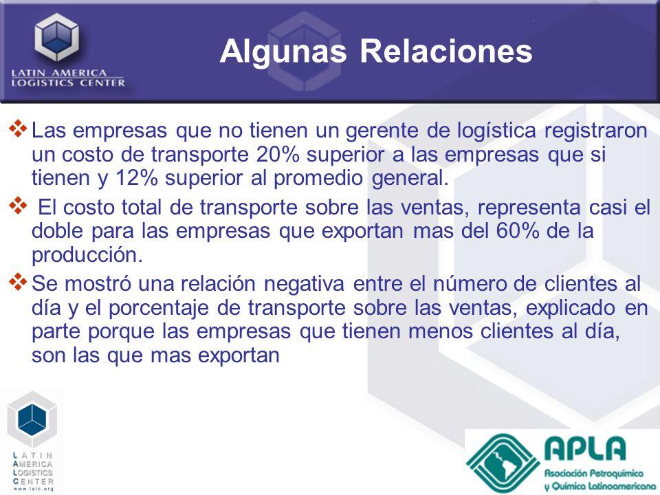 65 Algunas Relaciones Las empresas que no tienen un gerente de logística registraron un costo de transporte 20% superior a las empresas que si tienen