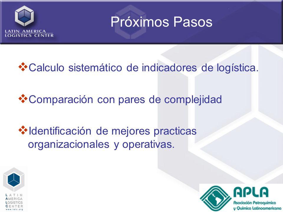 68 Próximos Pasos Calculo sistemático de indicadores de logística. Comparación con pares de complejidad Identificación de mejores practicas organizaci