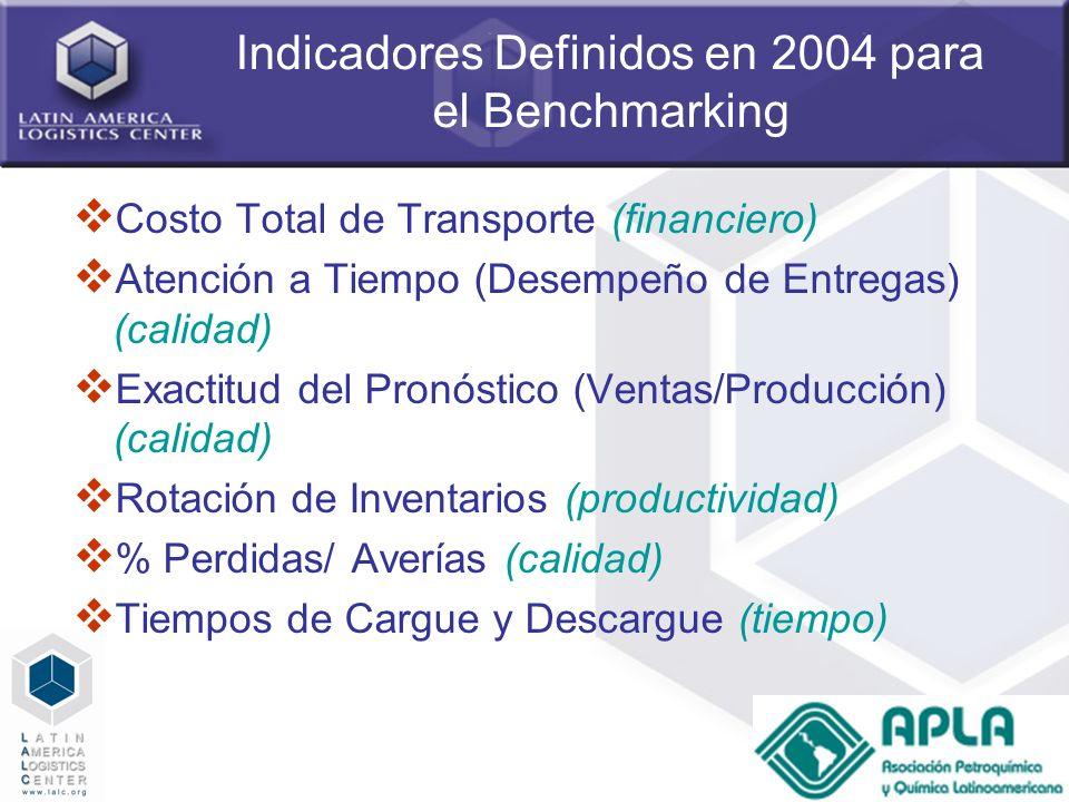 7 Indicadores Definidos en 2004 para el Benchmarking Costo Total de Transporte (financiero) Atención a Tiempo (Desempeño de Entregas) (calidad) Exacti