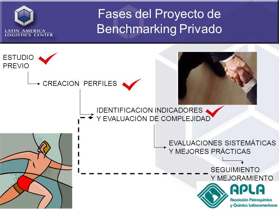 9 Fases del Proyecto de Benchmarking Privado ESTUDIO PREVIO CREACION PERFILES IDENTIFICACION INDICADORES Y EVALUACIÓN DE COMPLEJIDAD EVALUACIONES SIST