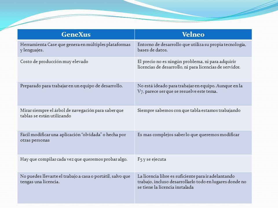 GeneXus vs. Velneo GeneXusVelneo Herramienta Case que genera en múltiples plataformas y lenguajes. Entorno de desarrollo que utiliza su propia tecnolo