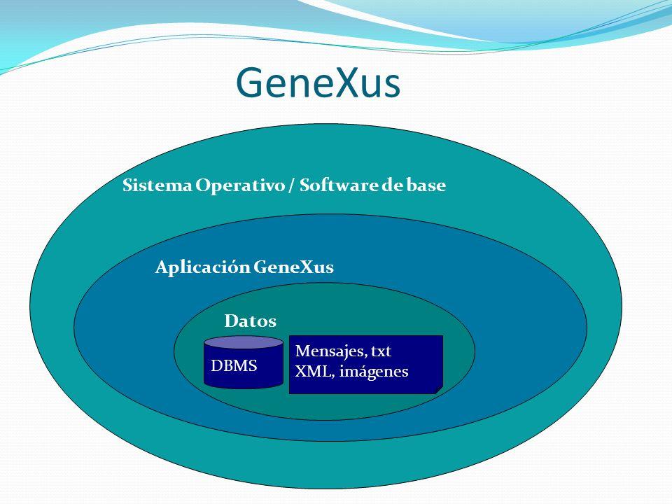 Sistema Operativo / Software de base Aplicación GeneXus Datos DBMS Mensajes, txt XML, imágenes GeneXus