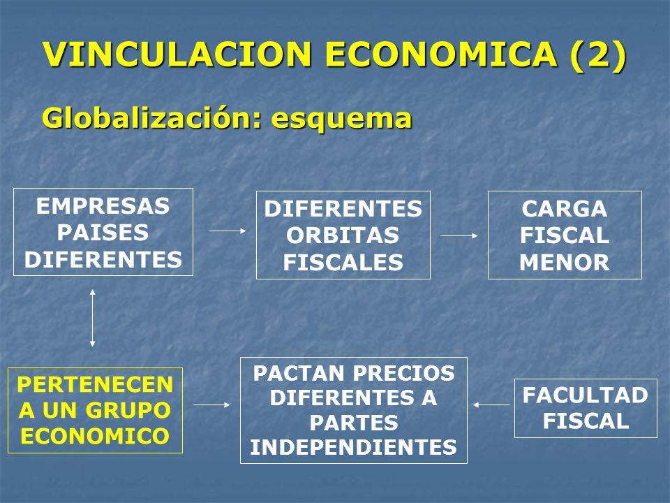 VINCULACION ECONOMICA (2) Globalización: esquema EMPRESAS PAISES DIFERENTES DIFERENTES ORBITAS FISCALES CARGA FISCAL MENOR PERTENECEN A UN GRUPO ECONO