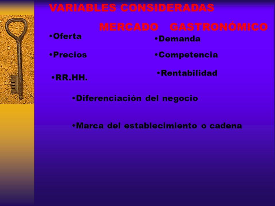 VARIABLES CONSIDERADAS MERCADO GASTRONÓMICO Oferta Demanda Competencia Rentabilidad Precios RR.HH. Diferenciación del negocio Marca del establecimient