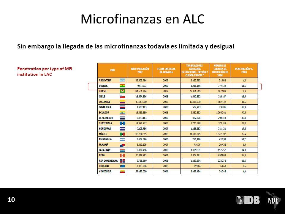 10 Microfinanzas en ALC Sin embargo la llegada de las microfinanzas todavía es limitada y desigual 10 Penetration per type of MFI institution in LAC