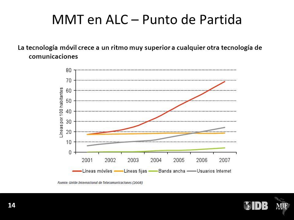 14 MMT en ALC – Punto de Partida 14 La tecnología móvil crece a un ritmo muy superior a cualquier otra tecnología de comunicaciones