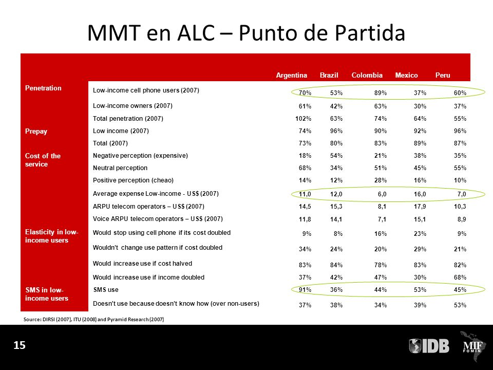 15 MMT en ALC – Punto de Partida 15 ArgentinaBrazilColombiaMexicoPeru Penetration Low-income cell phone users (2007) 70%53%89%37%60% Low-income owners