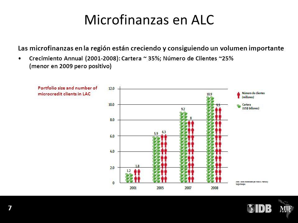 7 Microfinanzas en ALC Las microfinanzas en la región están creciendo y consiguiendo un volumen importante Crecimiento Annual (2001-2008): Cartera ~ 35%; Número de Clientes ~25% (menor en 2009 pero positivo) 7 Portfolio size and number of microcredit clients in LAC