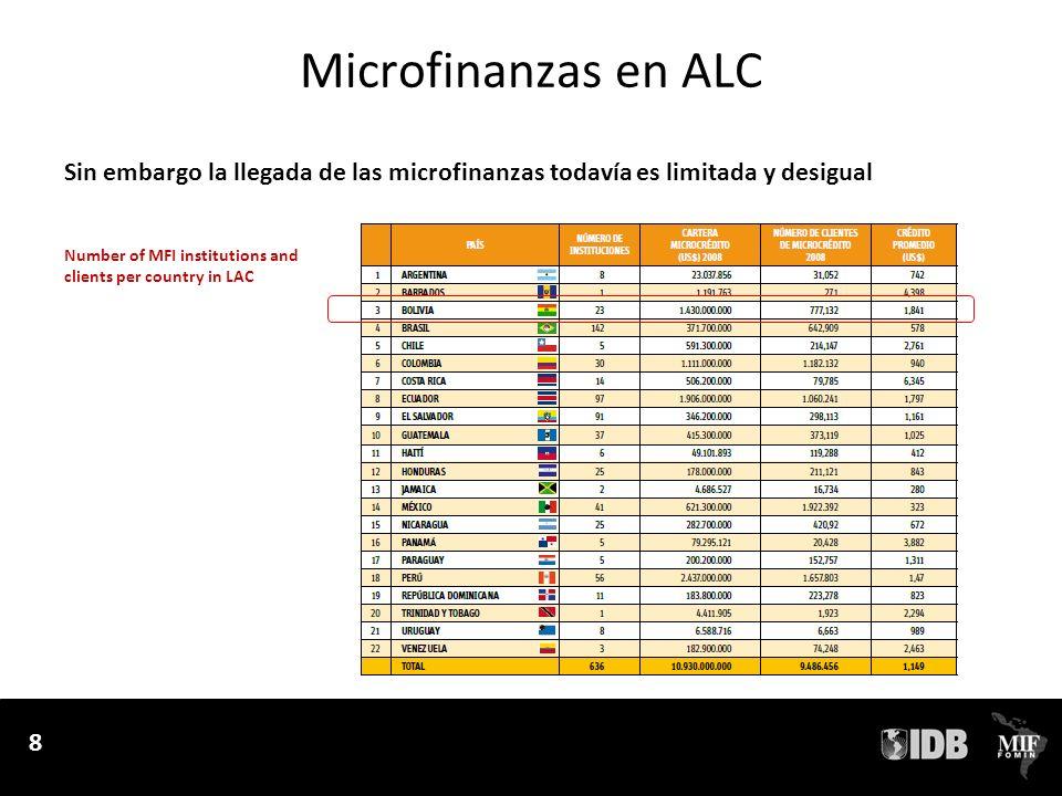 9 Microfinanzas en ALC Sin embargo la llegada de las microfinanzas todavía es limitada y desigual 9 Market size per type of institution in LAC