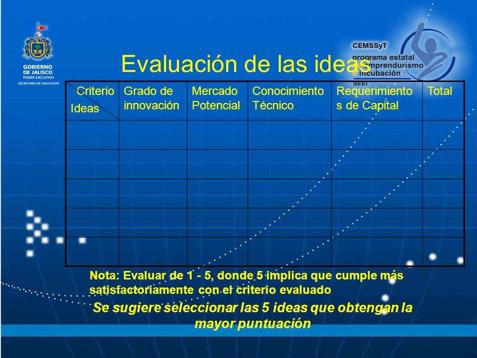 Criterio Ideas Grado de innovación Mercado Potencial Conocimiento Técnico Requerimiento s de Capital Total Evaluación de las ideas Nota: Evaluar de 1