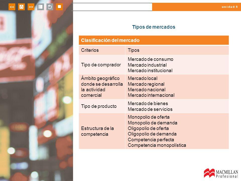 u n i d a d 8 Tipos de mercados Clasificación del mercado CriteriosTipos Tipo de comprador Mercado de consumo Mercado industrial Mercado institucional