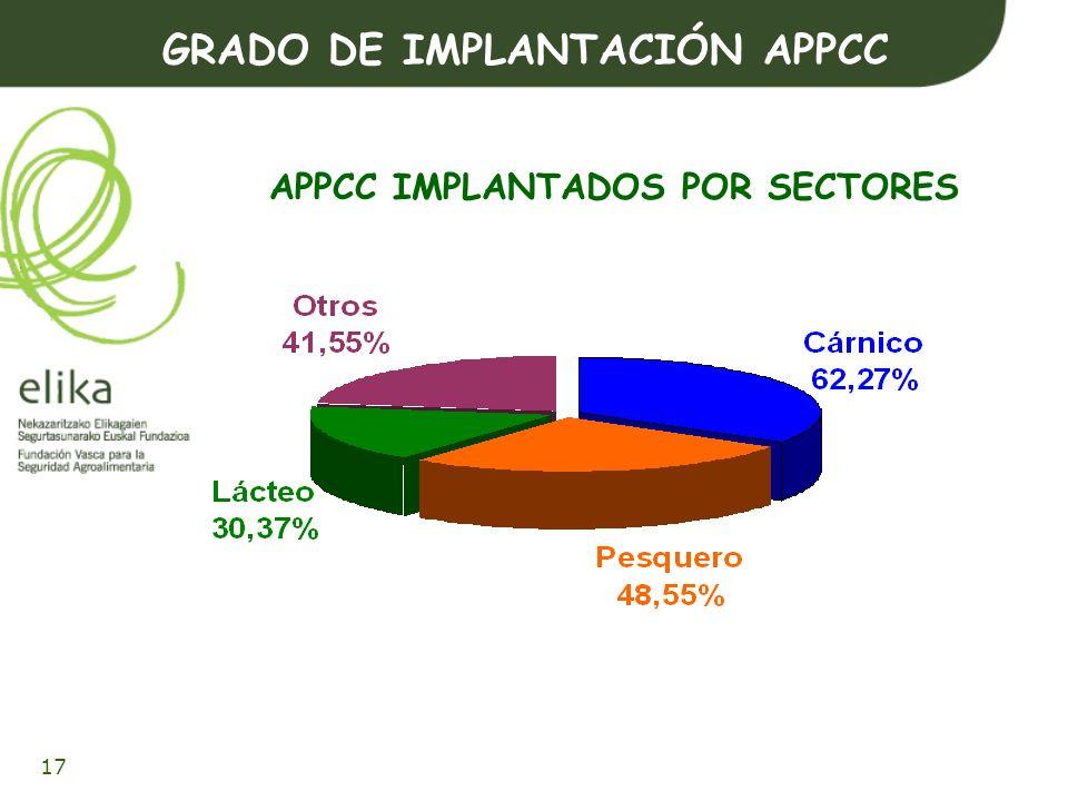 18 GRADO DE IMPLANTACIÓN APPCC APPCC NO CONFORMES 35,6% 32,2 % 38,9 % 31,1 %
