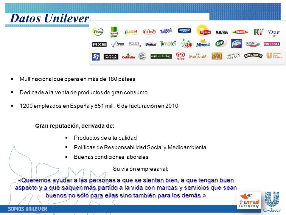 Datos Unilever Gran reputación, derivada de: Multinacional que opera en más de 180 países Dedicada a la venta de productos de gran consumo 1200 emplea