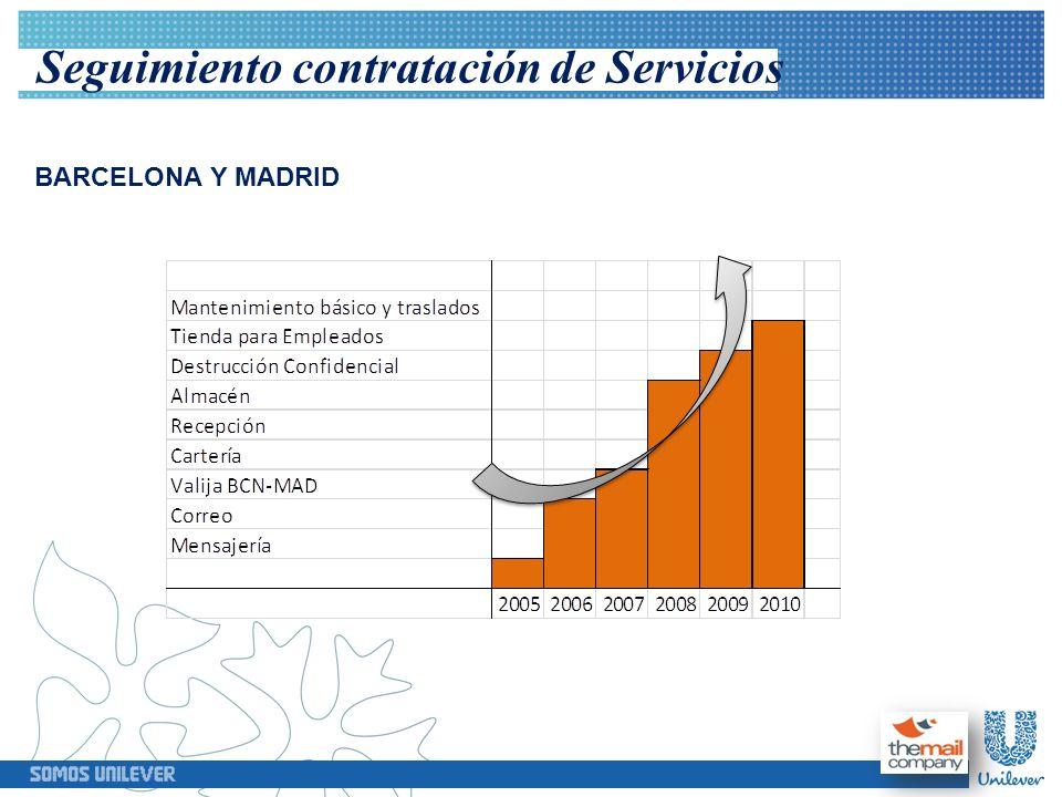 Evolución de la facturación En los siguientes gráficos podremos observar los resultados obtenidos entre Unilever y TMC del plan de ahorro establecido y su favorable efecto en la evolución de facturación reduciendo costes y aumentado el volumen de servicios prestados.