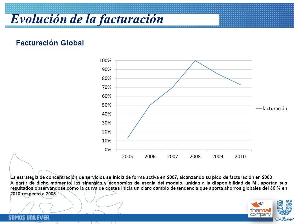 Evolución de la facturación Facturación Global La estrategia de concentración de servicios se inicia de forma activa en 2007, alcanzando su pico de fa