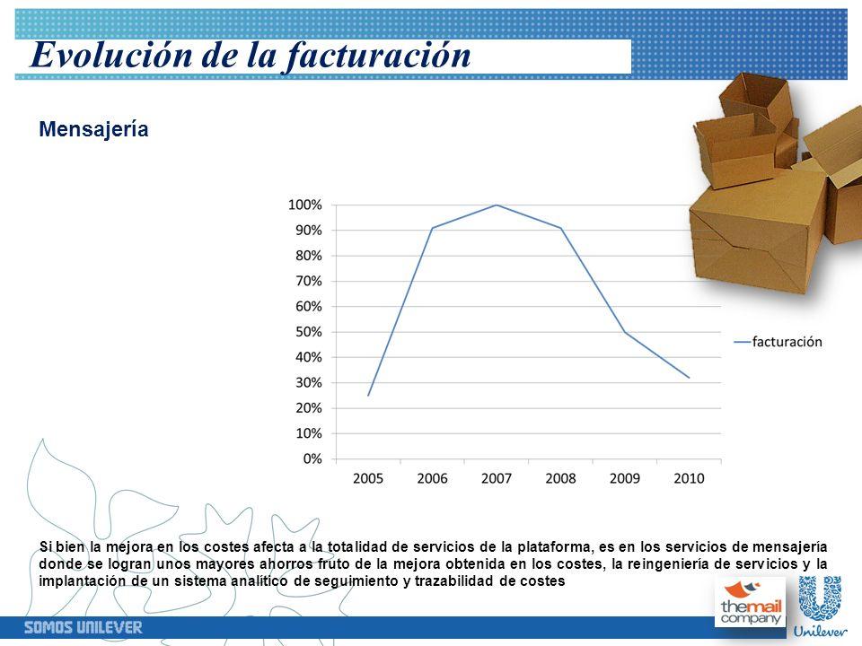 Evolución de la facturación Cartería La gráfica correspondiente a los servicios de Cartería evidencia cómo a partir de 2008 y dada de la necesidad de adaptar los costes a la coyuntura económica, éstos se reducen en un 30 % mostrando la flexibilidad del modelo