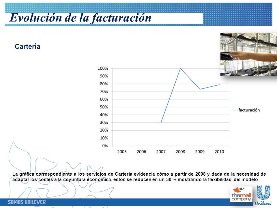 Evolución de la facturación Cartería La gráfica correspondiente a los servicios de Cartería evidencia cómo a partir de 2008 y dada de la necesidad de