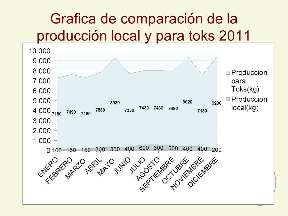 Grafica de comparación de la producción local y para toks 2011