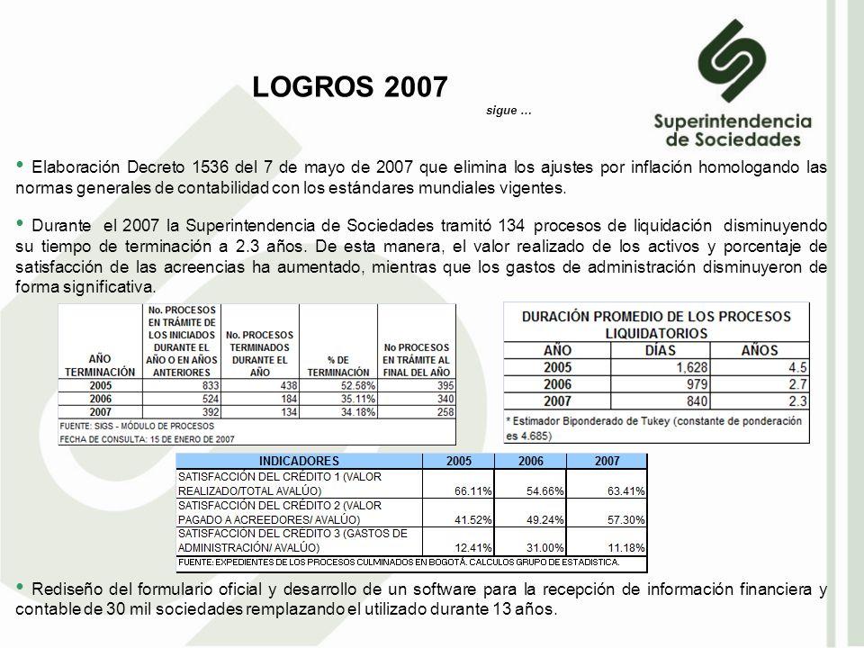 Elaboración Decreto 1536 del 7 de mayo de 2007 que elimina los ajustes por inflación homologando las normas generales de contabilidad con los estándares mundiales vigentes.