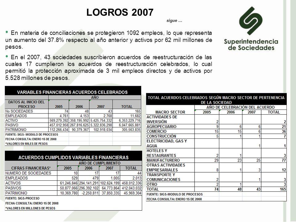 En materia de conciliaciones se protegieron 1092 empleos, lo que representa un aumento del 37.8% respecto al año anterior y activos por 62 mil millones de pesos.