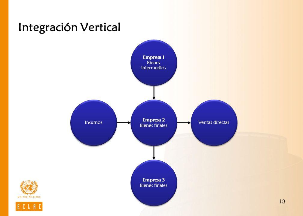 10 Integración Vertical Empresa 2 Bienes finales Empresa 1 Bienes intermedios Ventas directas Empresa 3 Bienes finales Insumos