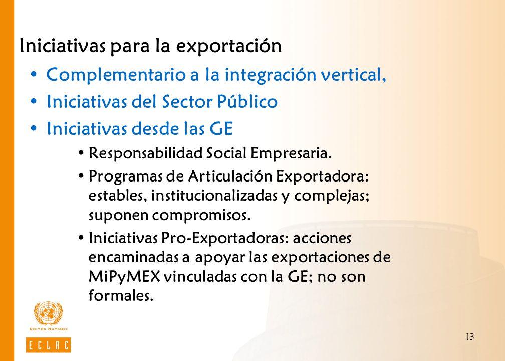 13 Iniciativas para la exportación Complementario a la integración vertical, Iniciativas del Sector Público Iniciativas desde las GE Responsabilidad S