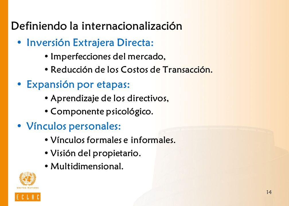 14 Definiendo la internacionalización Inversión Extrajera Directa: Imperfecciones del mercado, Reducción de los Costos de Transacción. Expansión por e