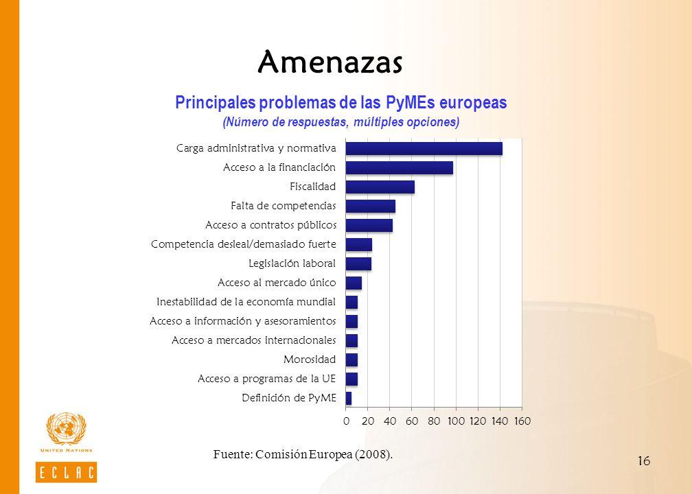 16 Amenazas Principales problemas de las PyMEs europeas (Número de respuestas, múltiples opciones) Fuente: Comisión Europea (2008).
