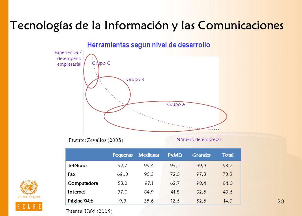 20 Tecnologías de la Información y las Comunicaciones Herramientas según nivel de desarrollo Fuente: Zevallos (2008) Grupo C Grupo B Grupo A Experienc