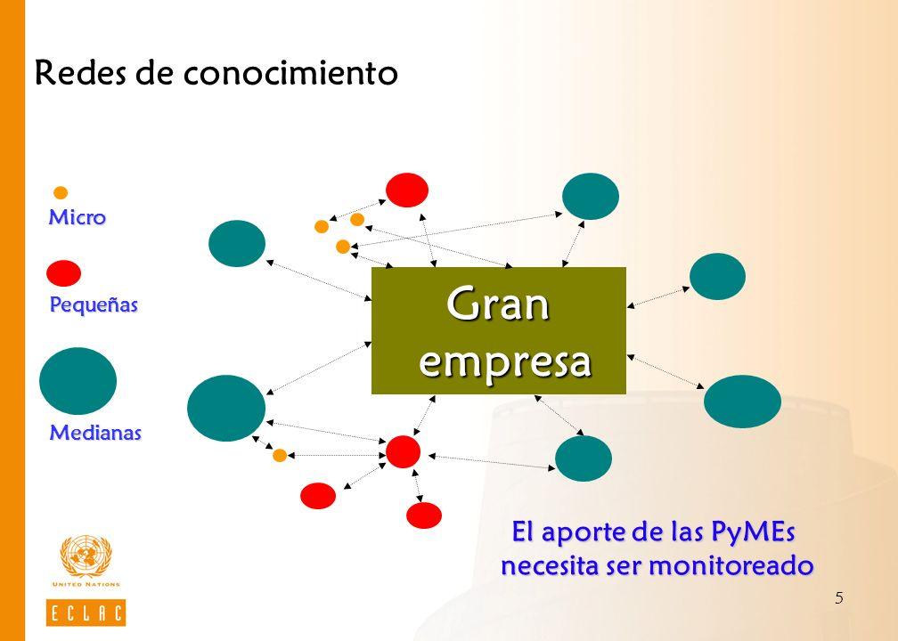 5 Redes de conocimiento Gran empresa empresa Medianas Pequeñas El aporte de las PyMEs necesita ser monitoreado Micro