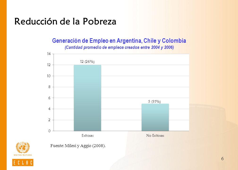 6 Reducción de la Pobreza Fuente: Milesi y Aggio (2008). Generación de Empleo en Argentina, Chile y Colombia (Cantidad promedio de empleos creados ent