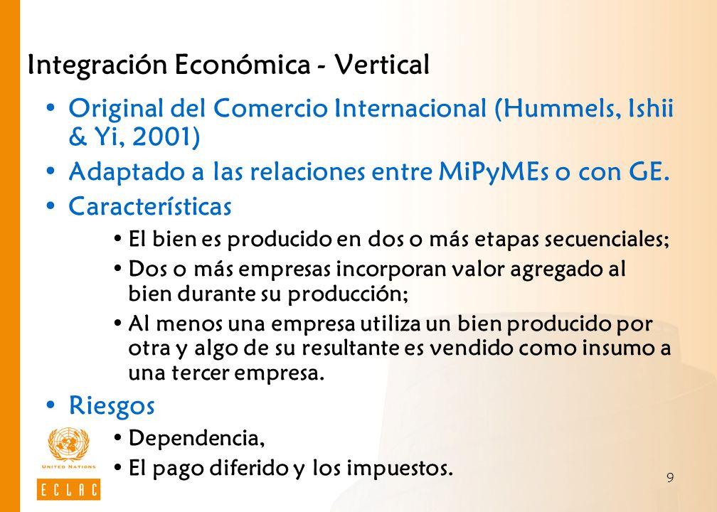 9 Integración Económica - Vertical Original del Comercio Internacional (Hummels, Ishii & Yi, 2001) Adaptado a las relaciones entre MiPyMEs o con GE. C