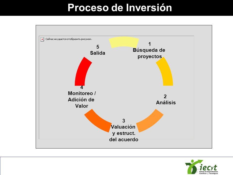 Proceso de Inversión 1 Búsqueda de proyectos 2 Análisis 3 Valuación y estruct. del acuerdo 4 Monitoreo / Adición de Valor 5 Salida