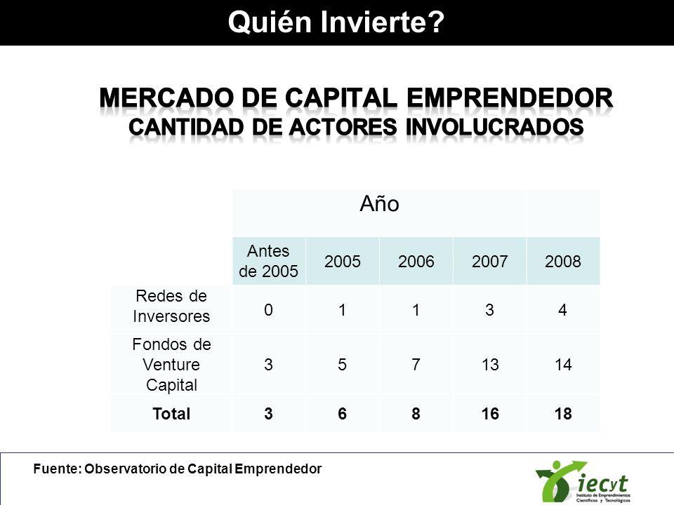 Año Antes de 2005 2005200620072008 Redes de Inversores 01134 Fondos de Venture Capital 3571314 Total3681618 Fuente: Observatorio de Capital Emprendedo